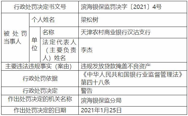 天津农村商业银行汉沽支行因非法放贷掩盖不良资产被处罚