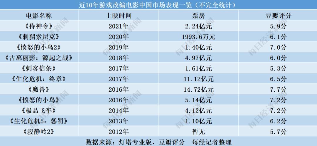 大热游戏IP 周迅、陈坤加持 《侍神令》为何只收获2.3亿票房?