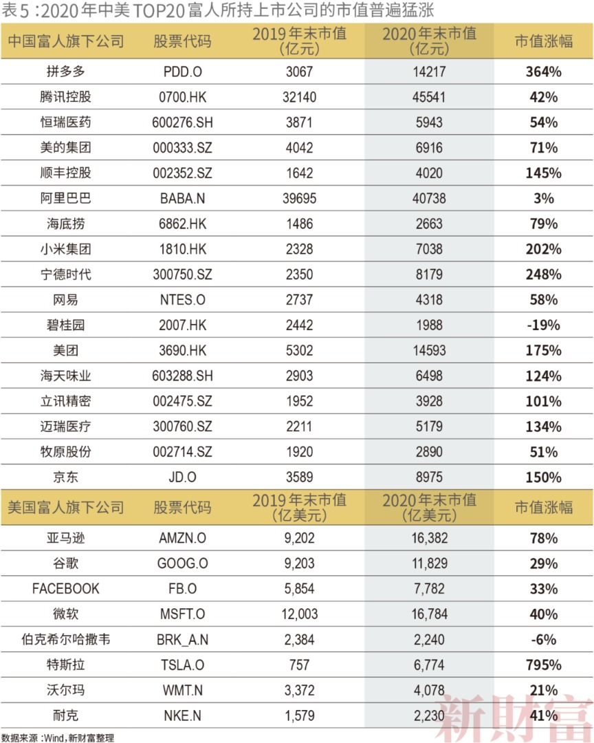 沐鸣2代理2021新财富500富人榜:薇娅90亿上榜 左晖成地产新首富 小米7人上榜