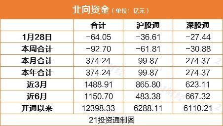 北行基金卖出了64亿元的大净值,不断逃离这些股票(列表)