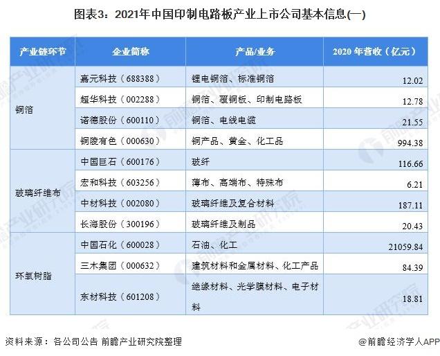 图表3:2021年中国印制电路板产业上市公司基本信息(一)