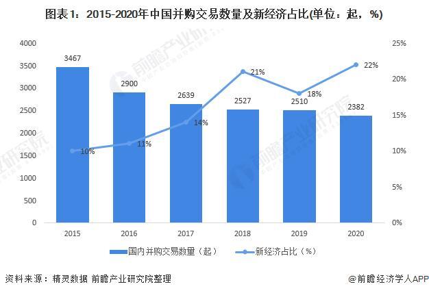 2021年中国新经济并购市场现状及发展前景分析 新经济领域并购持续散发活力