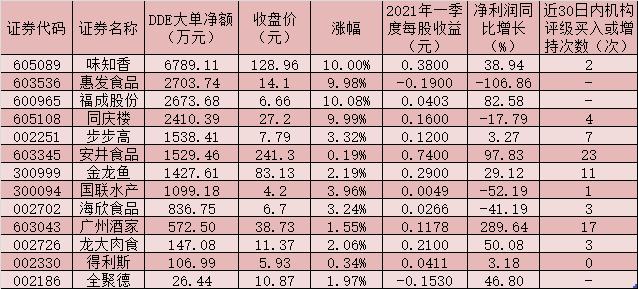 预制蔬菜产业将迎来万亿级蓝海!板块指数整体上涨1.16%,4只概念股涨停!