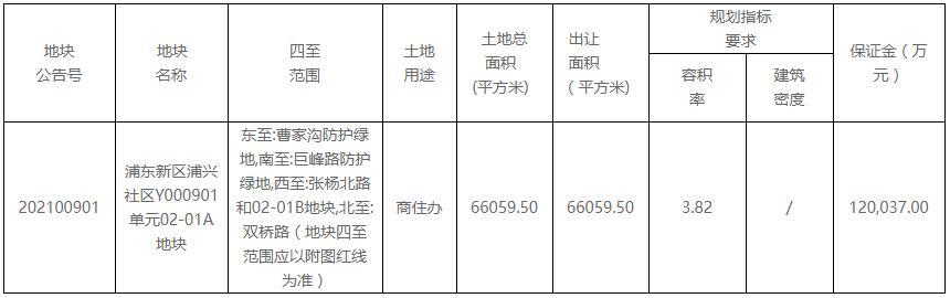 嘉里&GIC60.14亿竞得上海浦东新区一宗商住办综合用地-中国网地产