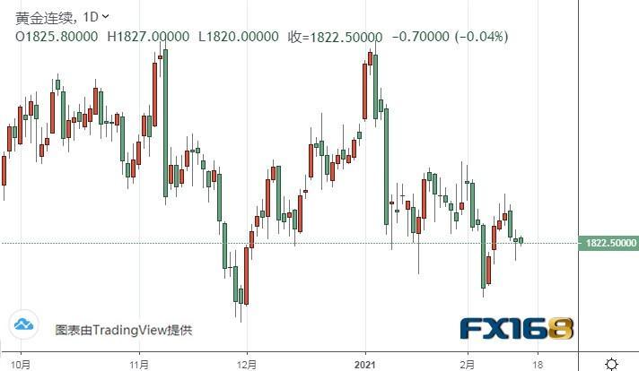 黄金期货在中期可能下跌超过40美元。航天机构:金银最新技术前景分析
