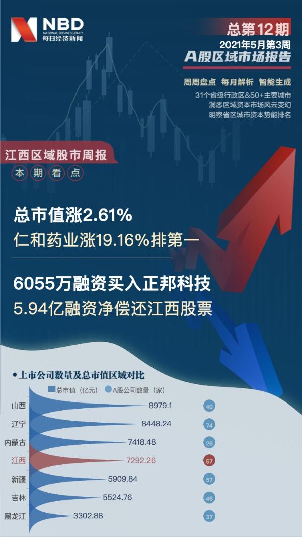 江西区域股市周报:总市值涨170亿人和药业涨19.16%位居第一