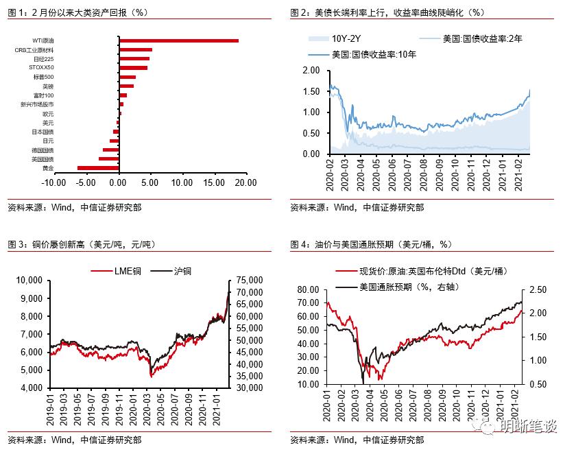 中信明明:市场的通胀预期是否过高?
