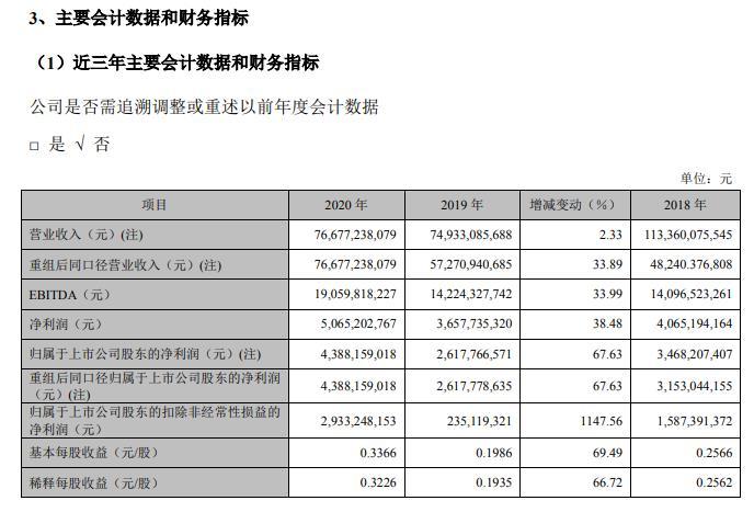 TCL科技(000100)披露年报 2020年看Av免费毛片手机播放实现营业收入766.8亿
