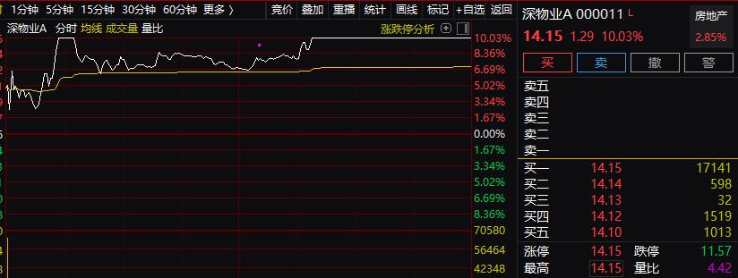 深圳本地股突然暴动 一篇文章成引爆器?上海也有大动作 炒地图卷土重来?