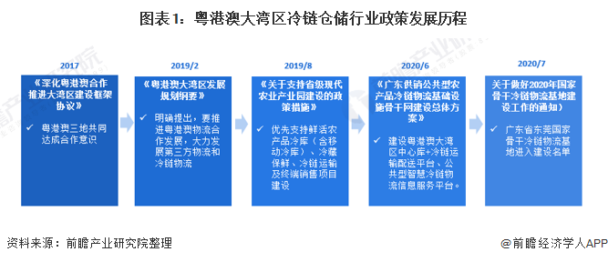 图表1:粤港澳大湾区冷链仓储行业政策发展历程