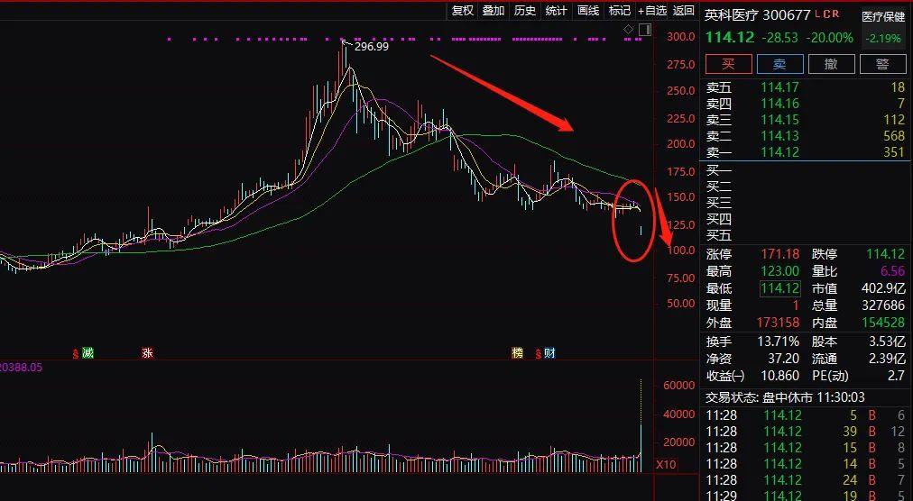 发生了什么?新股彻底火了:暴涨700%!ST突发涨停潮 热门股闪崩