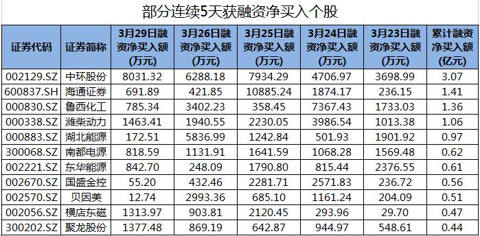 海通证券等40股连续5天获融资净买入