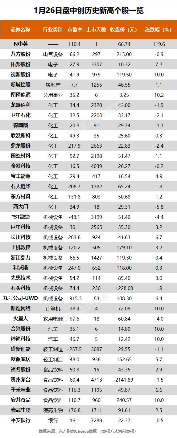 创业板指大跌近3% 贵州茅台、平安银行等38股创历史新高