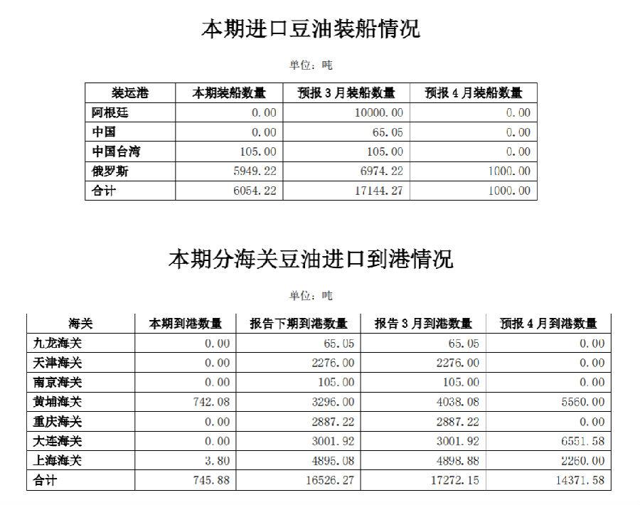 商务部对外贸易司:中国3月豆油实际到港 0.07 万吨 同比下降 84.29%