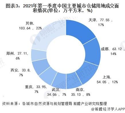 图表3:2021年第一季度中国主要城市仓储用地成交面积情况(单位:万平方米,%)