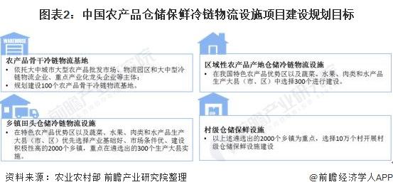 图表2:中国农产品仓储保鲜冷链物流设施项目建设规划目标