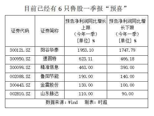 """第一季度报告大规模""""预幸福""""来了!这5只山东股票的净利润至少翻了一倍!"""