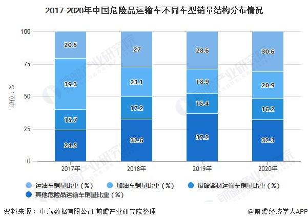 2017-2020年中國危險品運輸車不同車型銷量結構分布情況