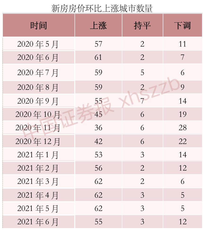 京沪二手房价领涨全国 深圳连续两月下跌!70城最新房价数据出炉