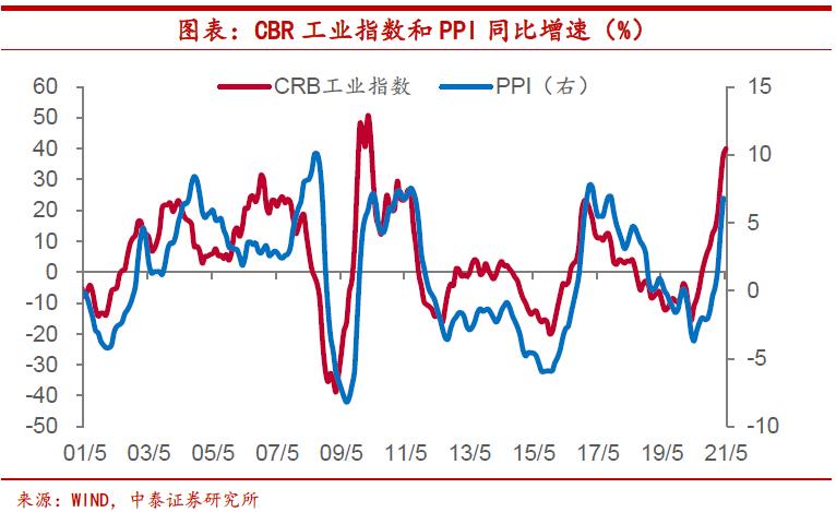中泰证券:大宗商品价格上涨推高成本。哪些行业令人担忧?