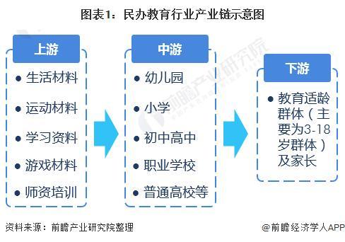 图表1:民办教诲行业财富链示意图