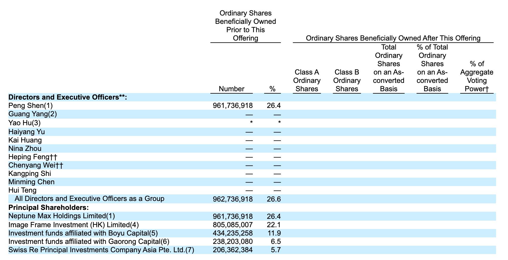 水滴公司股东情况。