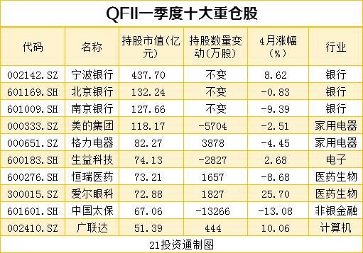 搜狗快照_机构最新重仓股曝光 社保基金、QFII配合增持10股、减持12股(名单)插图7