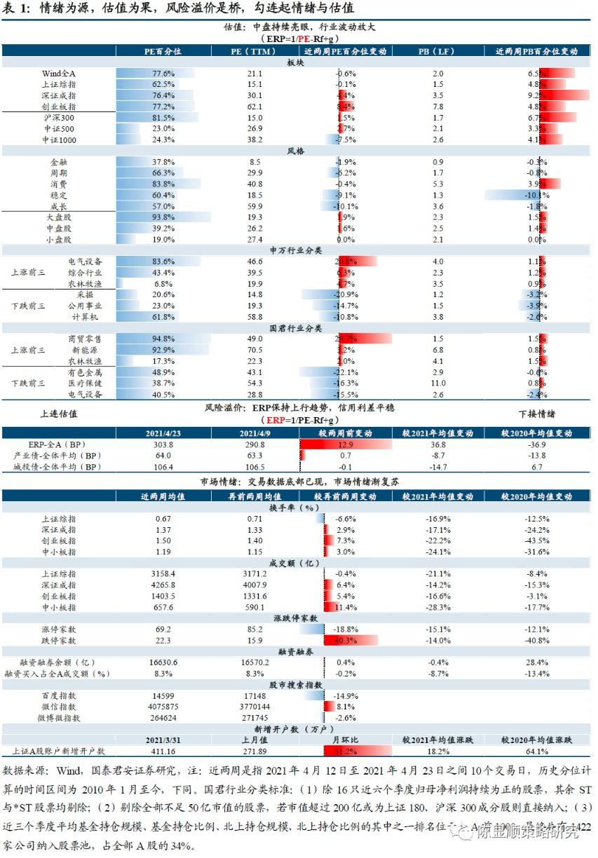 郭俊策略:市场情绪正在逐渐恢复,火还没有熄灭。坚持中端市场蓝筹股