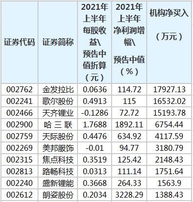 机构筹集了15只主要业绩股