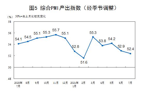 统计局:7月官方制造业PMI为50.4%插图(5)