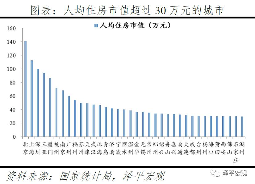 usdt官方交易网(www.payusdt.vip):任泽平:中国住房市值有多大?在国际处于什么水平? 第9张