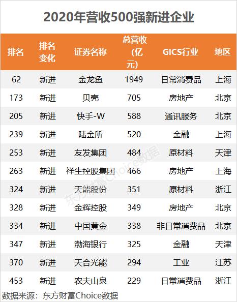 百度左侧优化_2020中国500强来了!这些公司排名飙升(附榜单)插图1