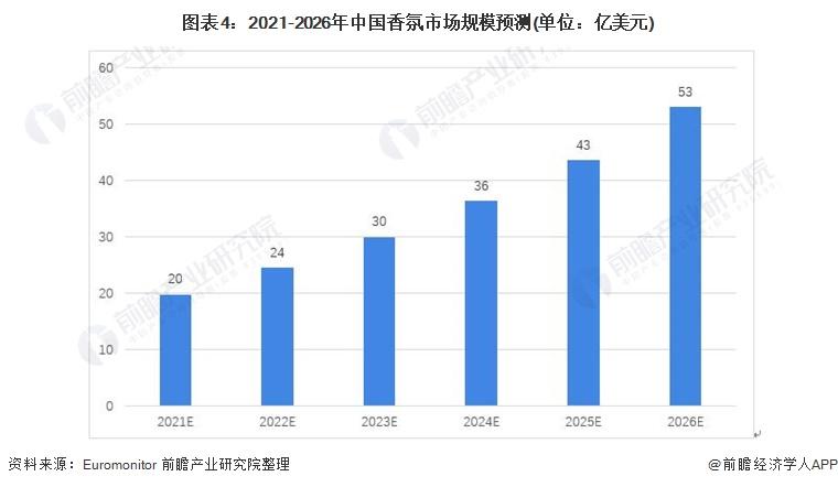图表4:2021-2026年中国香氛市场规模预测(单位:亿美元)