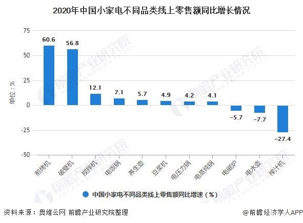 2020年中国小家电有所不同品类线上零售额同比增长情况