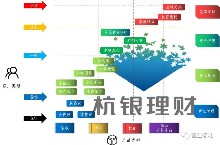 理财子产品专题研究(九)多线并行——杭州银行理财产品模式分析