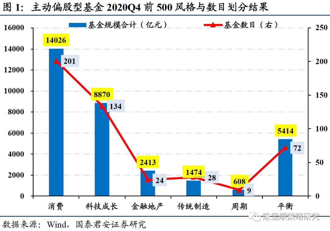郭俊策略:第一季度,该基金坚持白马风格,仍大幅增持银行股