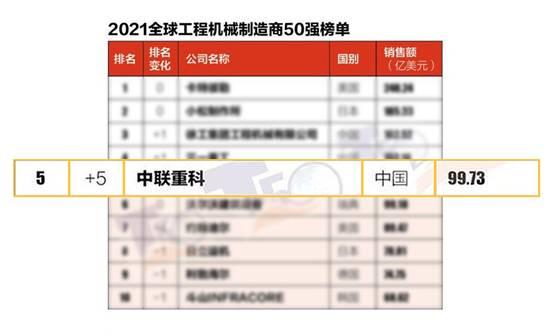 中联重科发布的2021年全球工程机械制造商50强榜单位列全球前五
