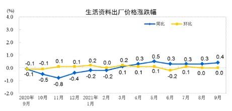 神圣计划标准版_2021年9月份全国PPI同比上涨10.7% 环比上涨1.2%