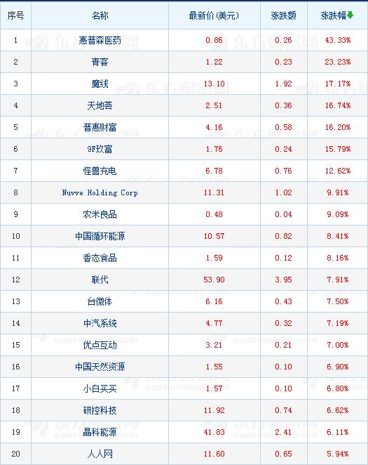 热门中国概念股周三收盘涨跌互现,教育股普遍下跌