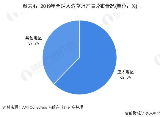 图表4:2019年全球人造草坪产量漫衍环境(单元:%)