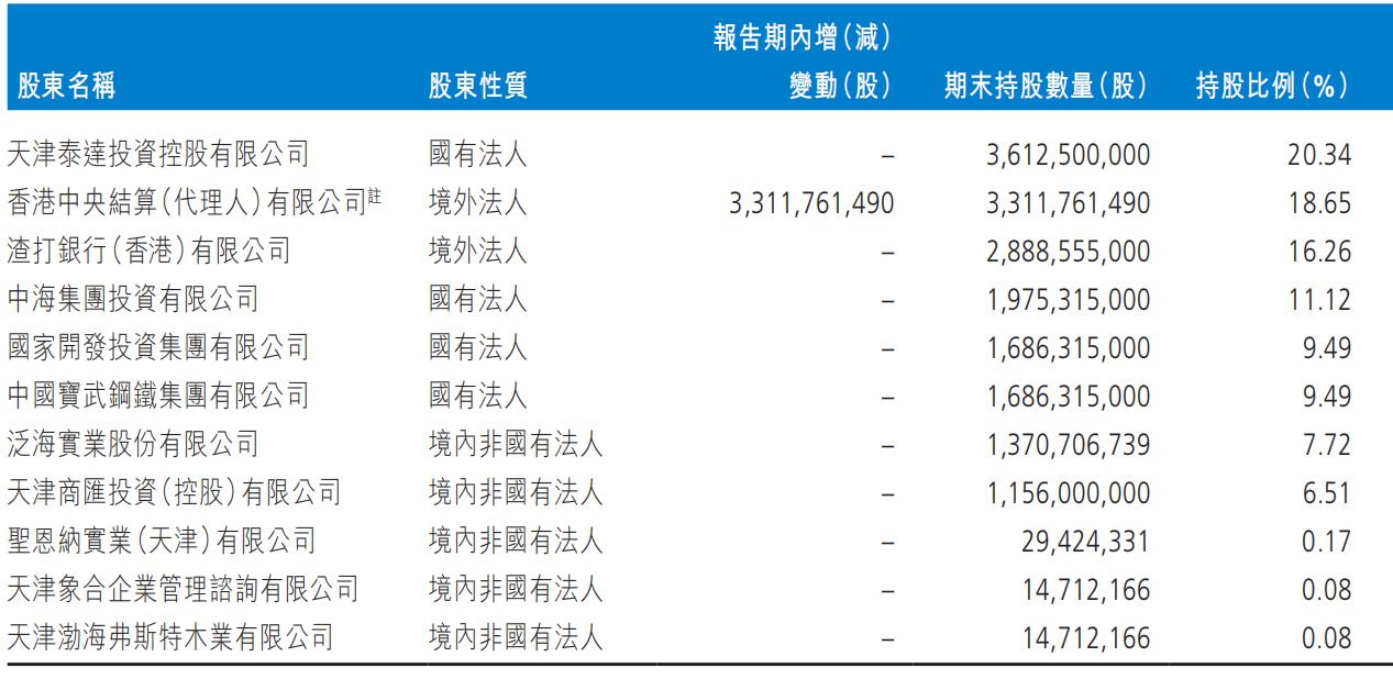 截至2020年年末渤海银行前十大股东