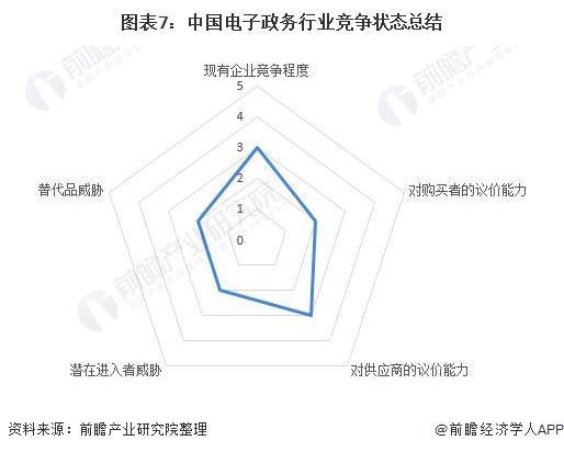 图表7:中国电子政务行业竞争状态总结