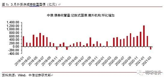 中信明明:如何看待后续的外资购债形势?
