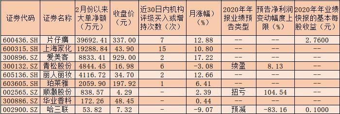 """三大优势支撑化妆品板块指数""""六杨炼"""",60%的概念股被机构好评!"""
