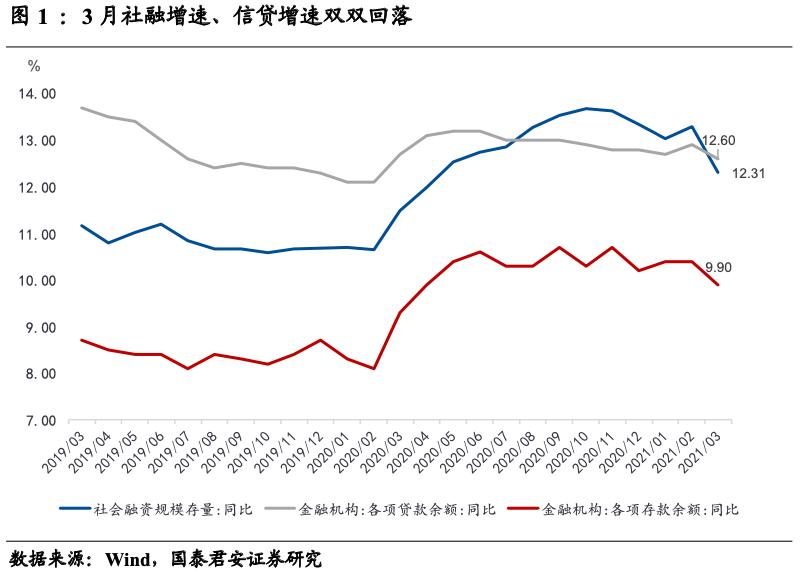 国泰君安:信贷紧缩打开了结构性窗口。能坚持多久?