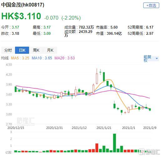 大和:重申中国金茂(0817.HK)优于市场评级,目标价下调至3.6港元