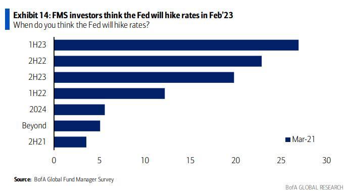 美洲银行调查:华尔街不再担心流行病通货膨胀和QE减少是最大的风险