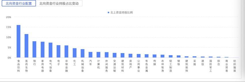 来源:通联数据(4月13日北向资金持股情况)