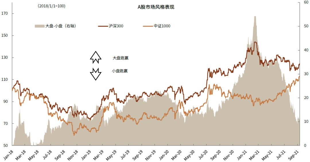 """中小盘指数年初至今领涨,A股的""""大市值风格""""是否出现逆转?"""