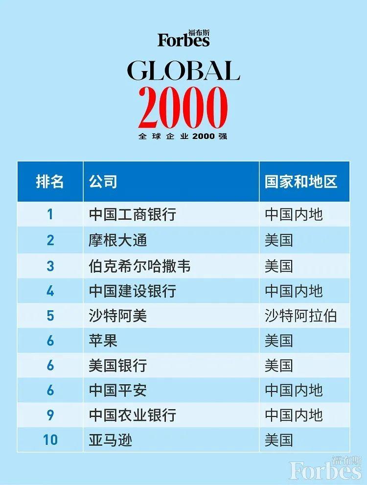 395家中国公司入选《福布斯》全球2000强企业